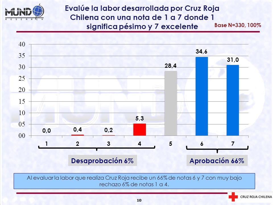 10 Evalúe la labor desarrollada por Cruz Roja Chilena con una nota de 1 a 7 donde 1 significa pésimo y 7 excelente 10 Aprobación 66%Desaprobación 6% B