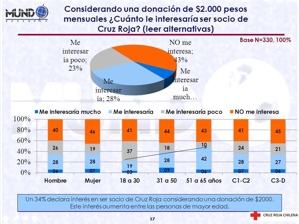 17 Considerando una donación de $2.000 pesos mensuales ¿Cuánto le interesaría ser socio de Cruz Roja? (leer alternativas) 17 Base N=330, 100% Un 34% d