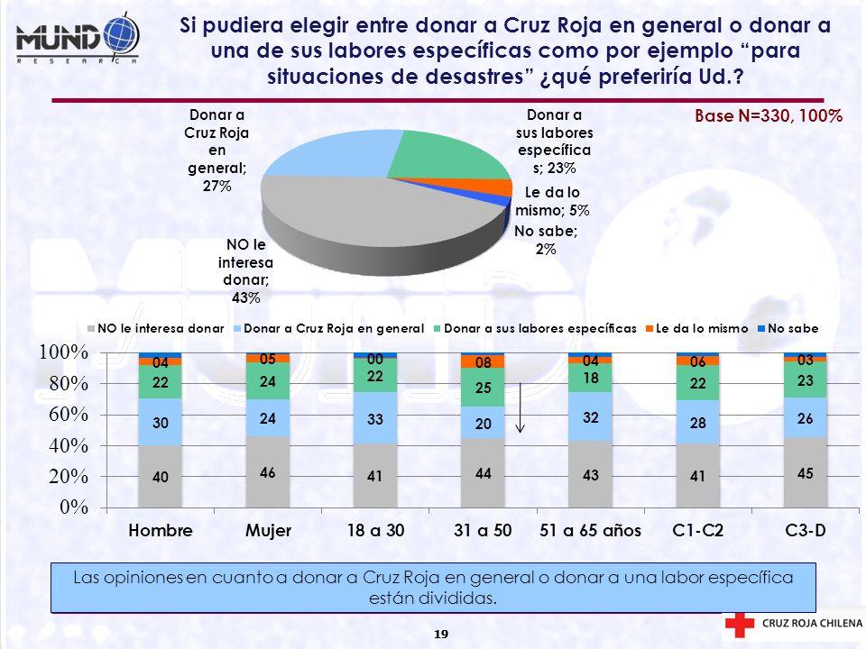 19 Si pudiera elegir entre donar a Cruz Roja en general o donar a una de sus labores específicas como por ejemplo para situaciones de desastres ¿qué p