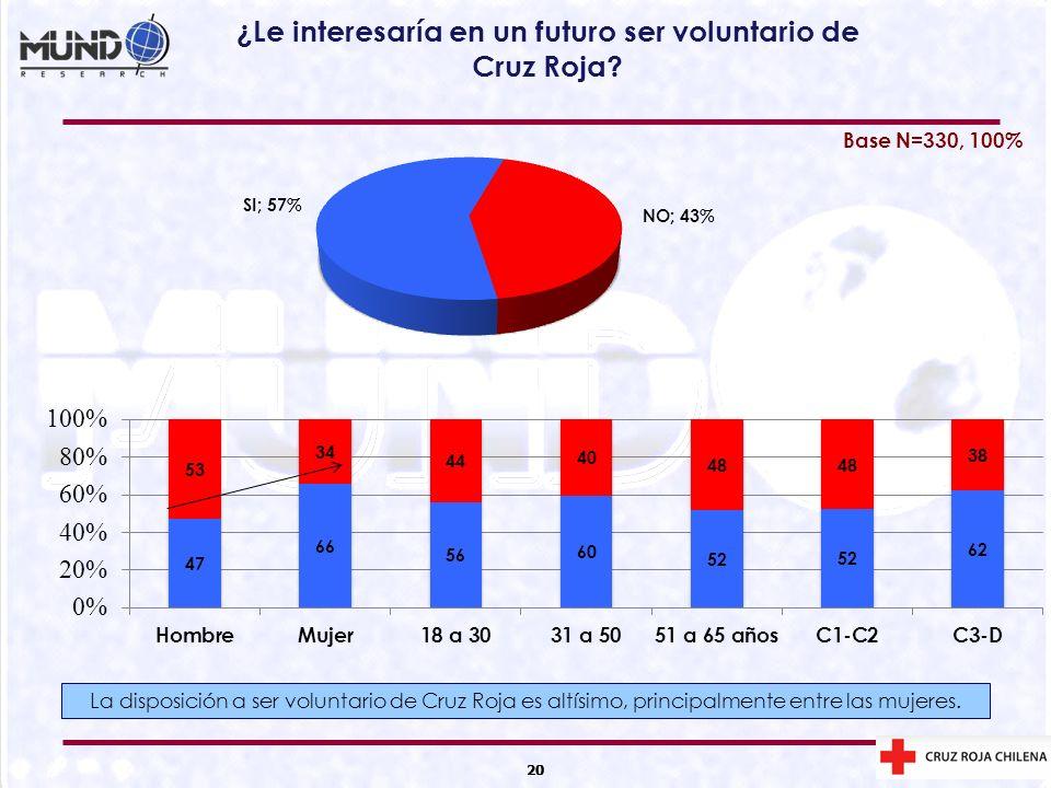 20 ¿Le interesaría en un futuro ser voluntario de Cruz Roja? 20 Base N=330, 100% La disposición a ser voluntario de Cruz Roja es altísimo, principalme