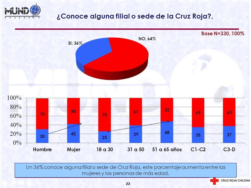 22 ¿Conoce alguna filial o sede de la Cruz Roja?, 22 Base N=330, 100% Un 36% conoce alguna filial o sede de Cruz Roja, este porcentaje aumenta entre l