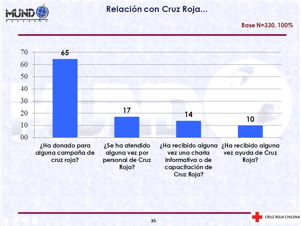 25 Relación con Cruz Roja... 25 Base N=330, 100%