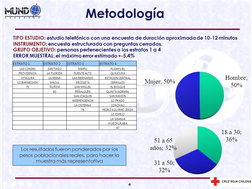 4 Metodología 4 TIPO ESTUDIO: estudio telefónico con una encuesta de duración aproximada de 10-12 minutos INSTRUMENTO: encuesta estructurada con pregu