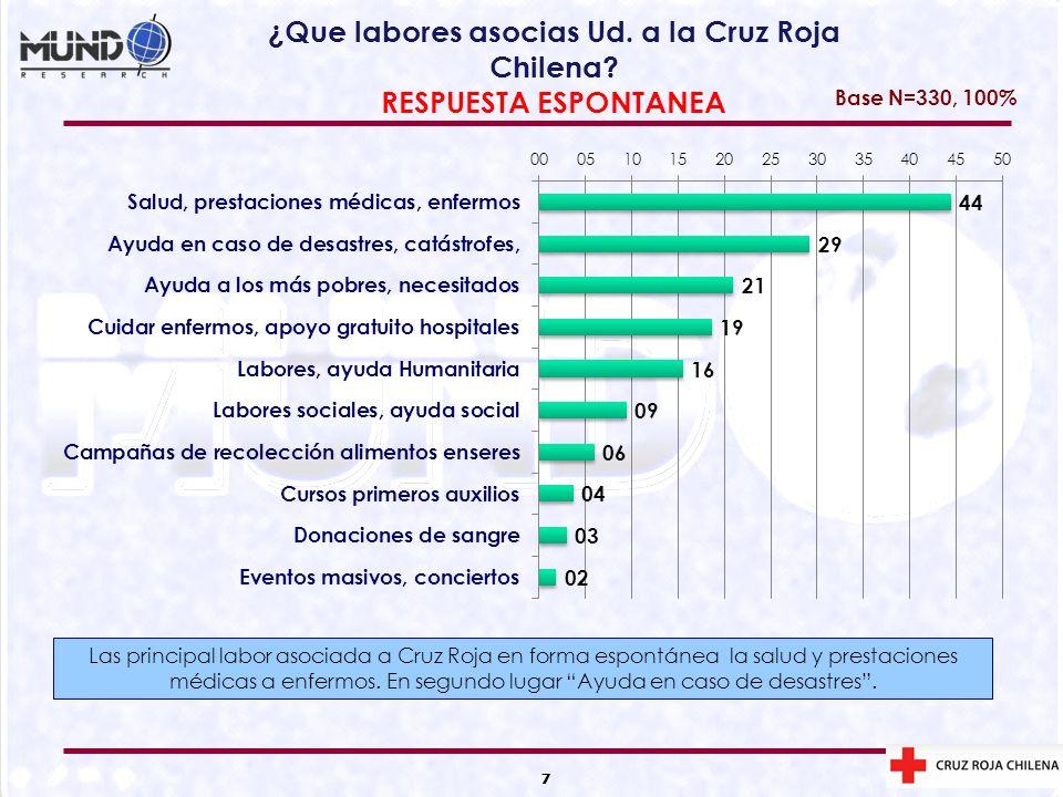 7 ¿Que labores asocias Ud. a la Cruz Roja Chilena? RESPUESTA ESPONTANEA 7 Base N=330, 100% Las principal labor asociada a Cruz Roja en forma espontáne