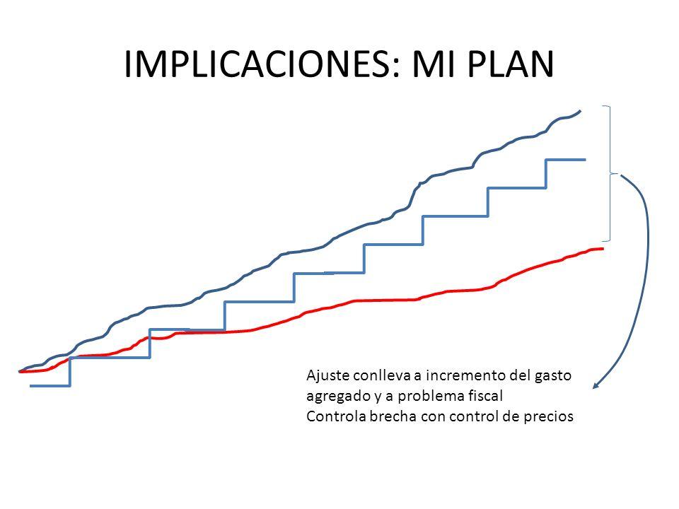 IMPLICACIONES: MI PLAN Ajuste conlleva a incremento del gasto agregado y a problema fiscal Controla brecha con control de precios