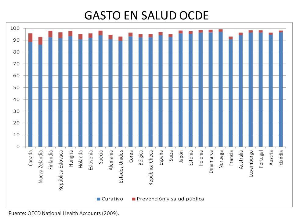 GASTO EN SALUD OCDE Fuente: OECD National Health Accounts (2009).