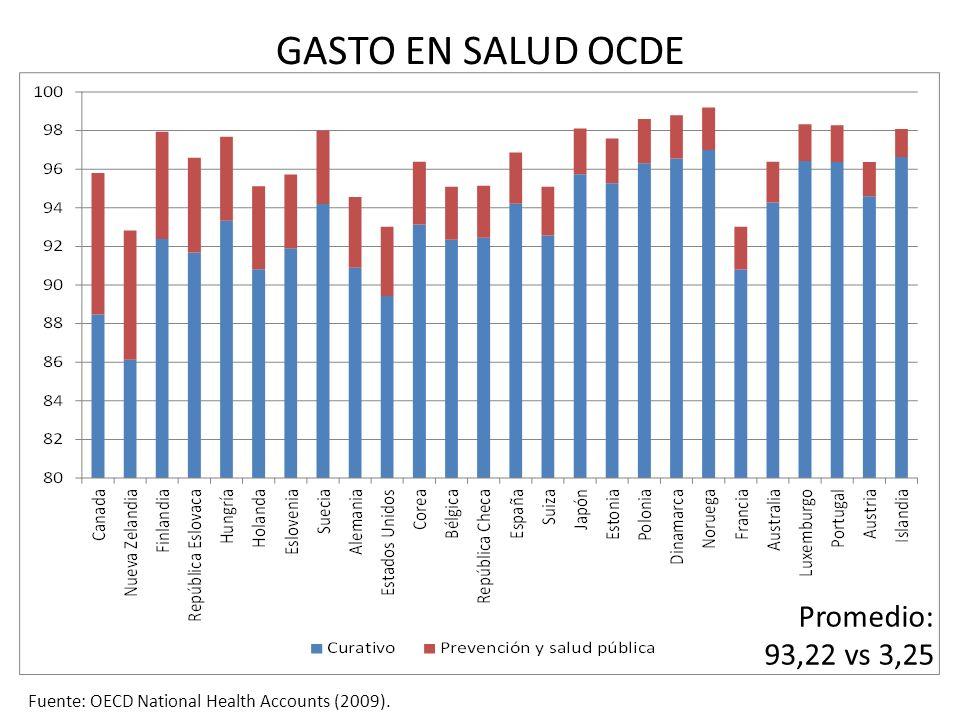 GASTO EN SALUD OCDE Fuente: OECD National Health Accounts (2009). Promedio: 93,22 vs 3,25