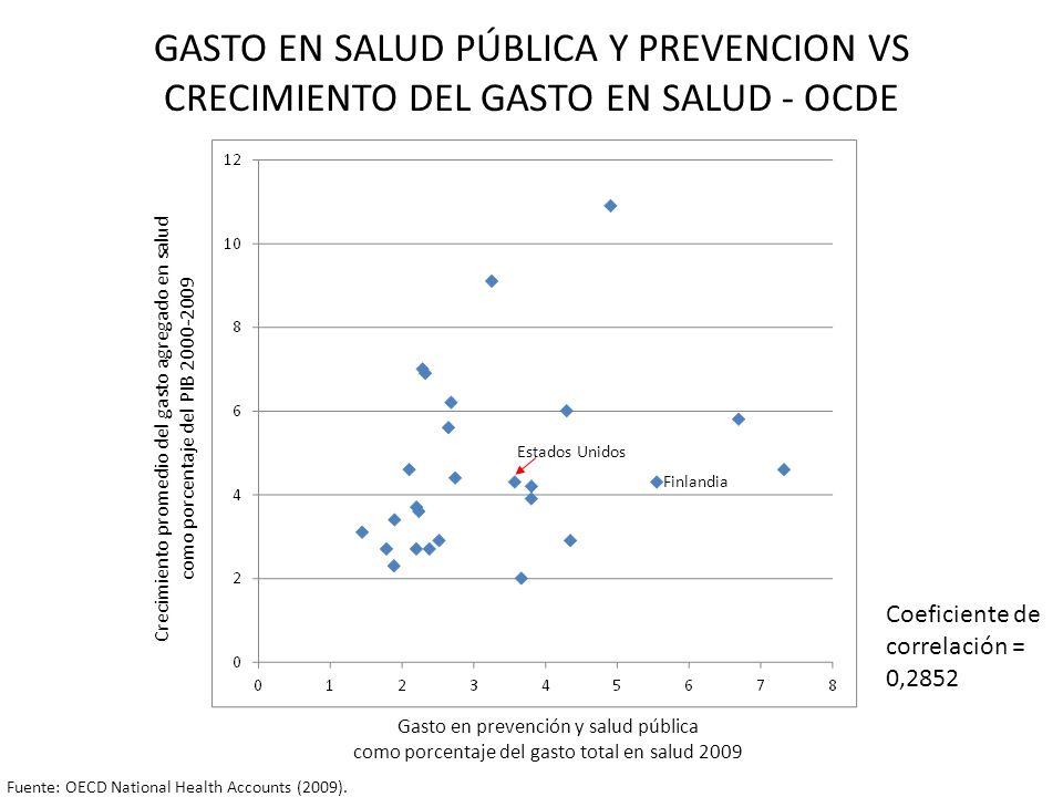 GASTO EN SALUD PÚBLICA Y PREVENCION VS CRECIMIENTO DEL GASTO EN SALUD - OCDE Crecimiento promedio del gasto agregado en salud como porcentaje del PIB