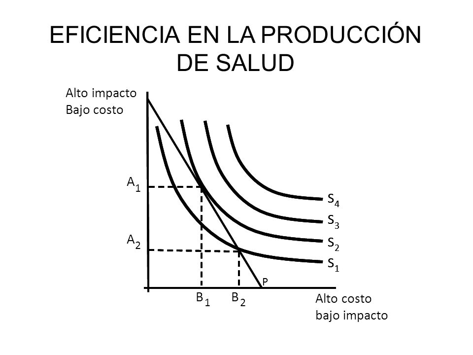 Alto costo bajo impacto S 1 S 2 S 3 S 4 A 1 B 1 Alto impacto Bajo costo S 1 S 2 S 3 S 4 S 1 S 2 S 3 S 4 A 2 B 2 P EFICIENCIA EN LA PRODUCCIÓN DE SALUD