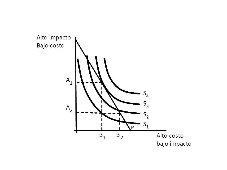 Alto costo bajo impacto S 1 S 2 S 3 S 4 A 1 B 1 Alto impacto Bajo costo S 1 S 2 S 3 S 4 S 1 S 2 S 3 S 4 A 2 B 2 P