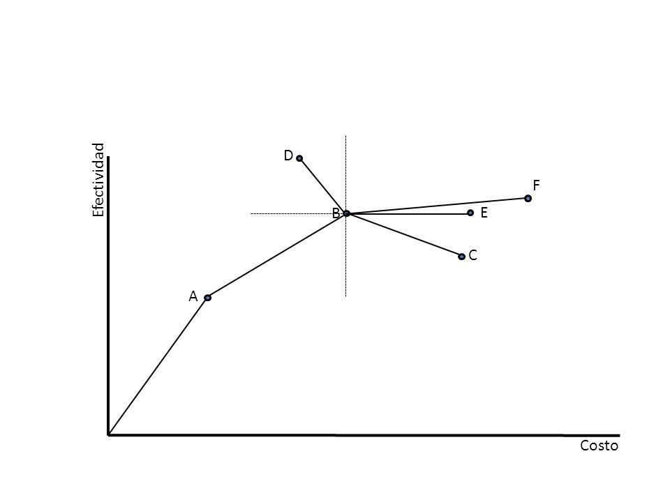 C D B A Costo Efectividad E F