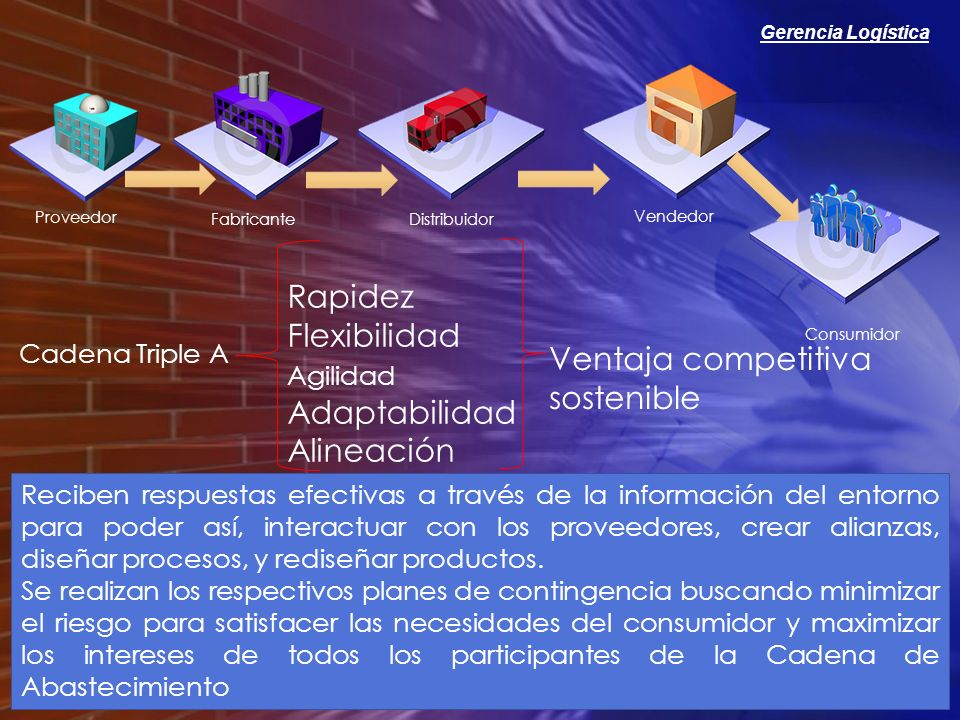 Gerencia Logística Proveedor FabricanteDistribuidor Vendedor Consumidor Cadena Triple A Rapidez Flexibilidad Agilidad Adaptabilidad Alineación Ventaja