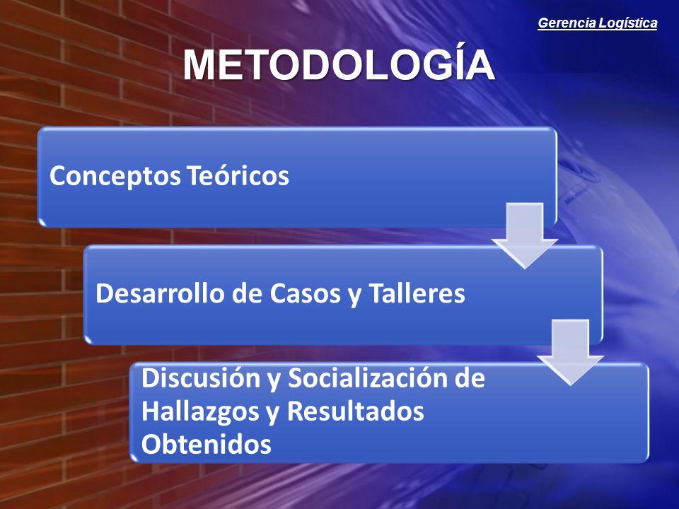 Gerencia Logística Conceptos TeóricosDesarrollo de Casos y Talleres Discusión y Socialización de Hallazgos y Resultados Obtenidos METODOLOGÍA