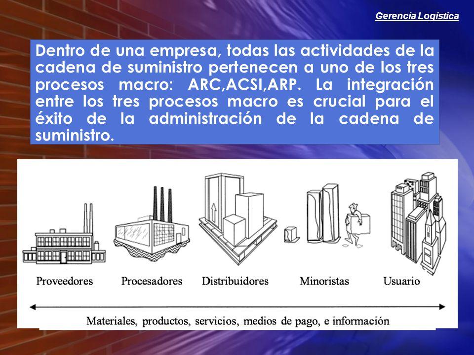 Gerencia Logística Dentro de una empresa, todas las actividades de la cadena de suministro pertenecen a uno de los tres procesos macro: ARC,ACSI,ARP.