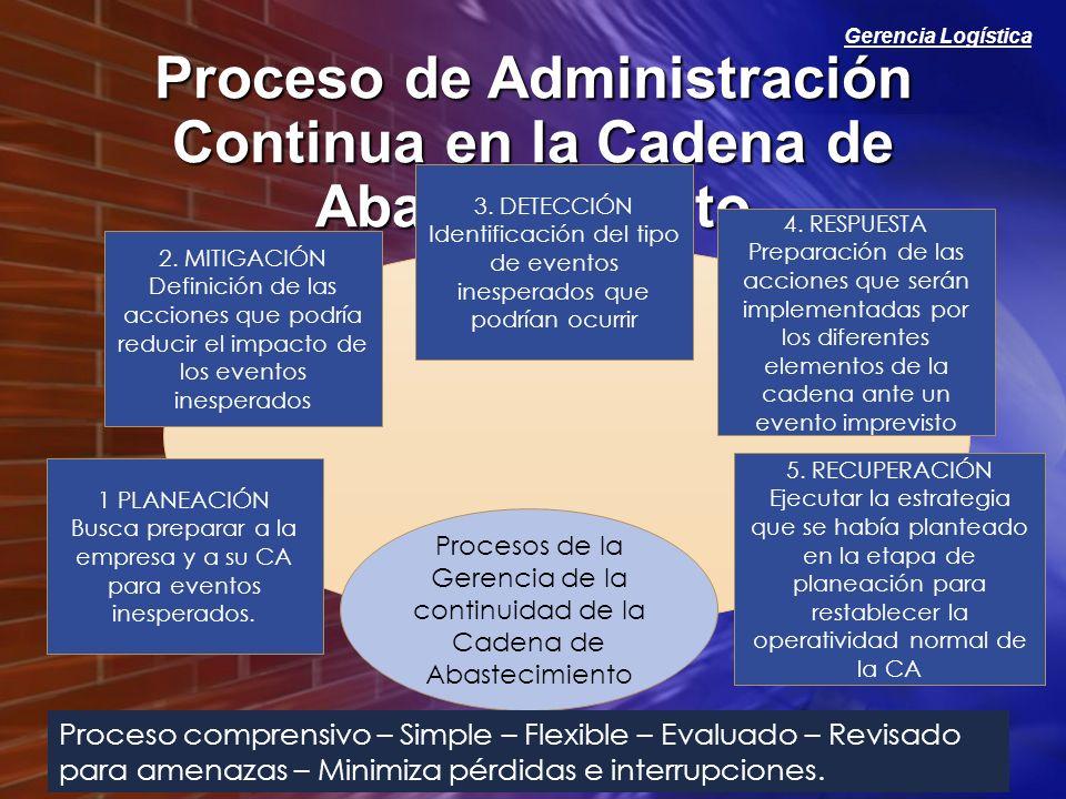 Gerencia Logística Proceso de Administración Continua en la Cadena de Abastecimiento 1 PLANEACIÓN Busca preparar a la empresa y a su CA para eventos i