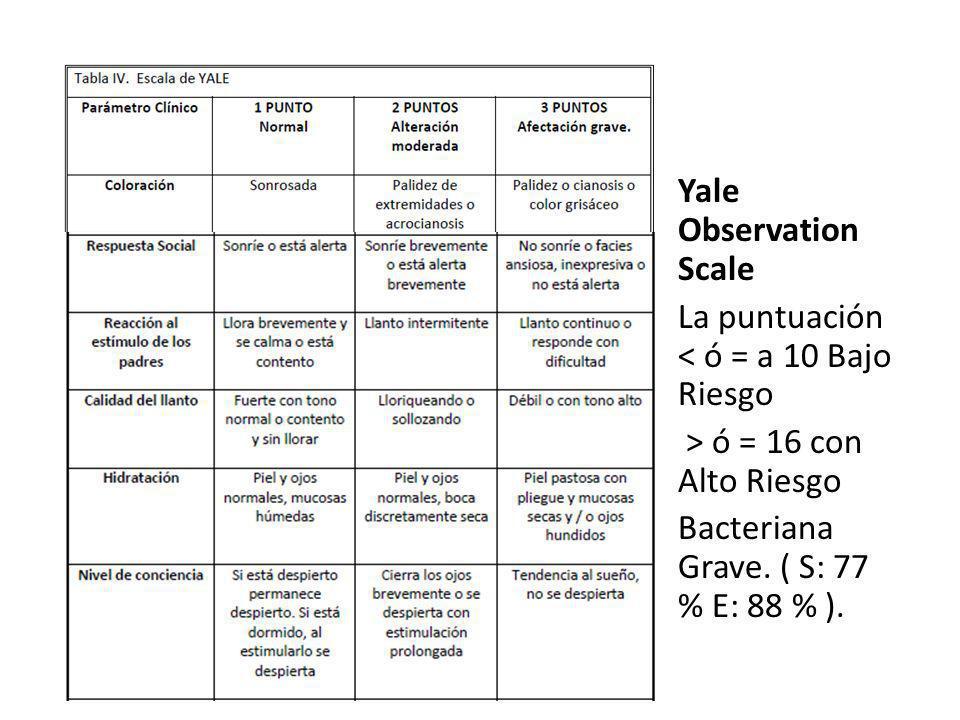 Yale Observation Scale La puntuación < ó = a 10 Bajo Riesgo > ó = 16 con Alto Riesgo Bacteriana Grave. ( S: 77 % E: 88 % ).
