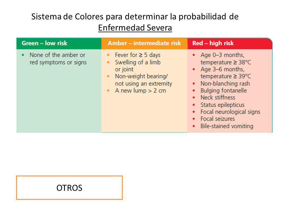 COLORACIONACTIVIDAD Sistema de Colores para determinar la probabilidad de Enfermedad Severa RESPIRATORIOHIDRATACIONOTROS
