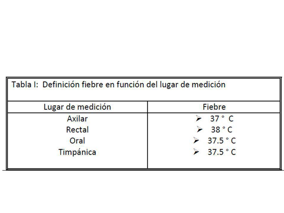 Manejo empírico antibiótico Feverish illness in children.