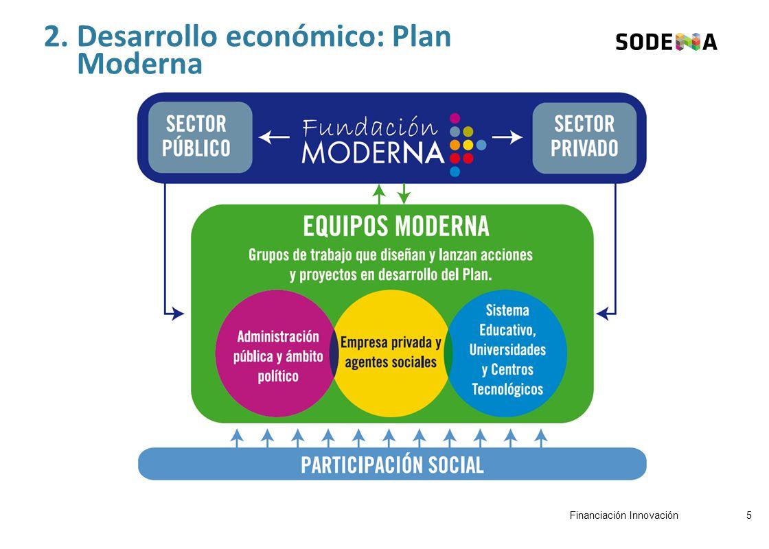 2. Desarrollo económico: Plan Moderna 5Financiación Innovación