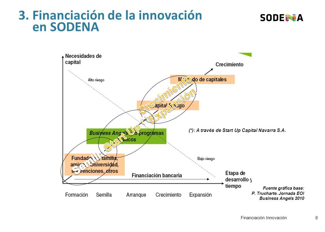3. Financiación de la innovación en SODENA Fuente gráfica base: P.