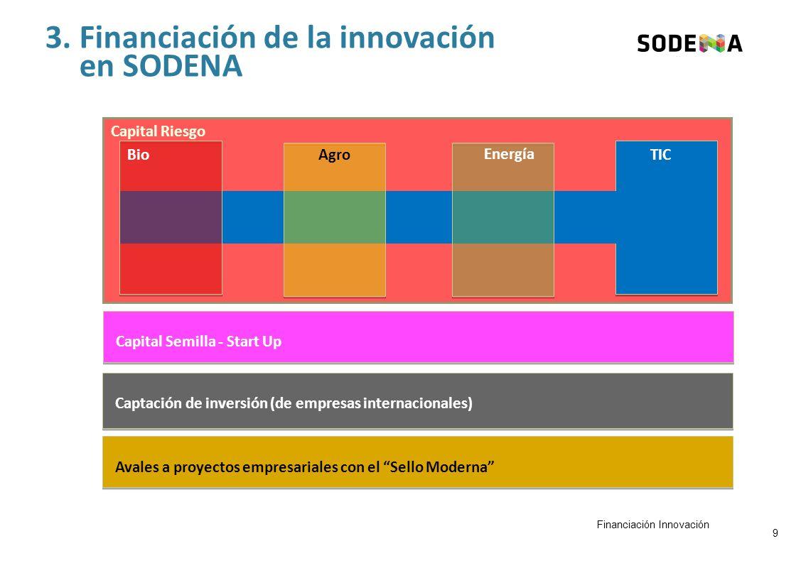 3. Financiación de la innovación en SODENA Capital Riesgo BioAgro Energía TIC Captación de inversión (de empresas internacionales) Avales a proyectos