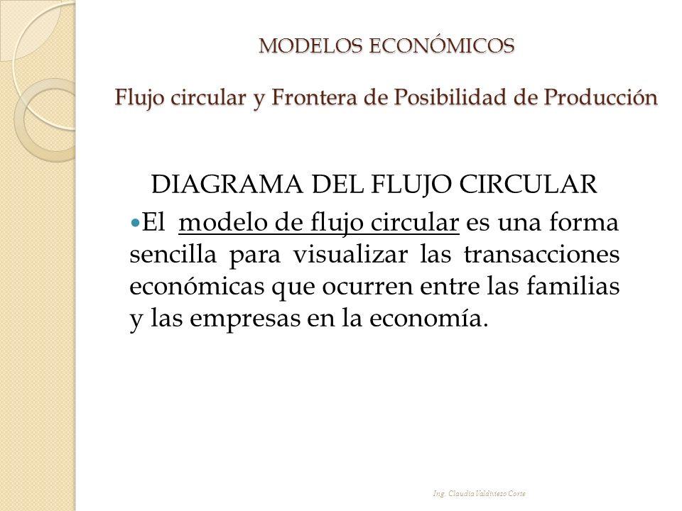 MODELOS ECONÓMICOS Flujo circular y Frontera de Posibilidad de Producción DIAGRAMA DEL FLUJO CIRCULAR El modelo de flujo circular es una forma sencill