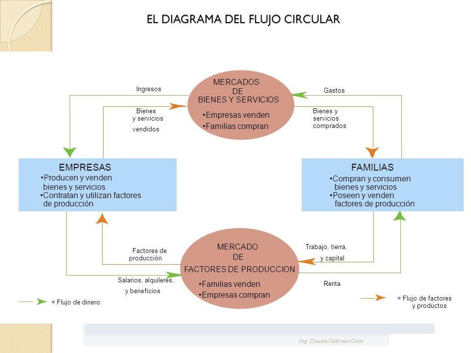 EL DIAGRAMA DEL FLUJO CIRCULAR Gastos Bienes y servicios comprados Ingresos Bienes y servicios vendidos Trabajo, tierra, y capital Renta = Flujo de fa