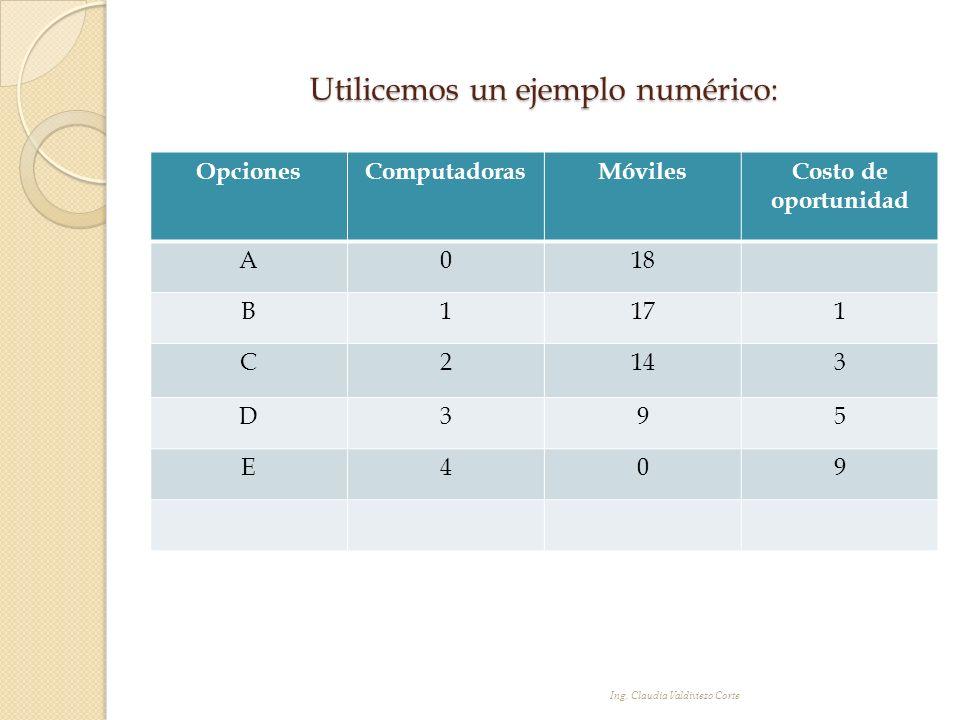 Utilicemos un ejemplo numérico: OpcionesComputadorasMóvilesCosto de oportunidad A018 B1171 C2143 D395 E409 Ing. Claudia Valdiviezo Corte