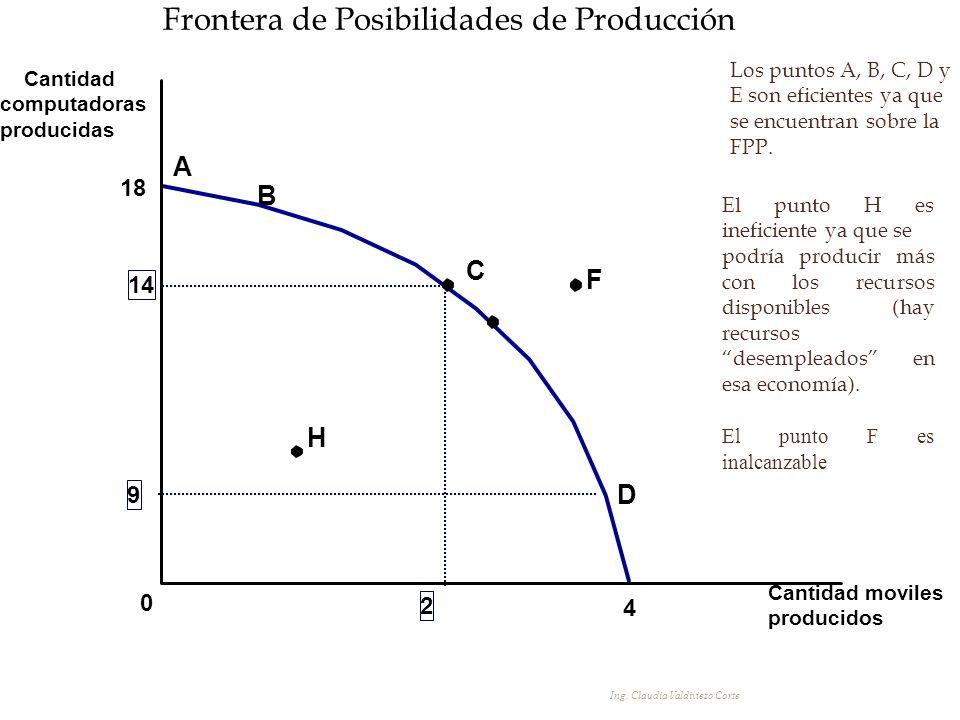 Frontera de Posibilidades de Producción Cantidad computadoras producidas Cantidad moviles producidos 18 0 4 9 A H 14 2 C F B D Los puntos A, B, C, D y