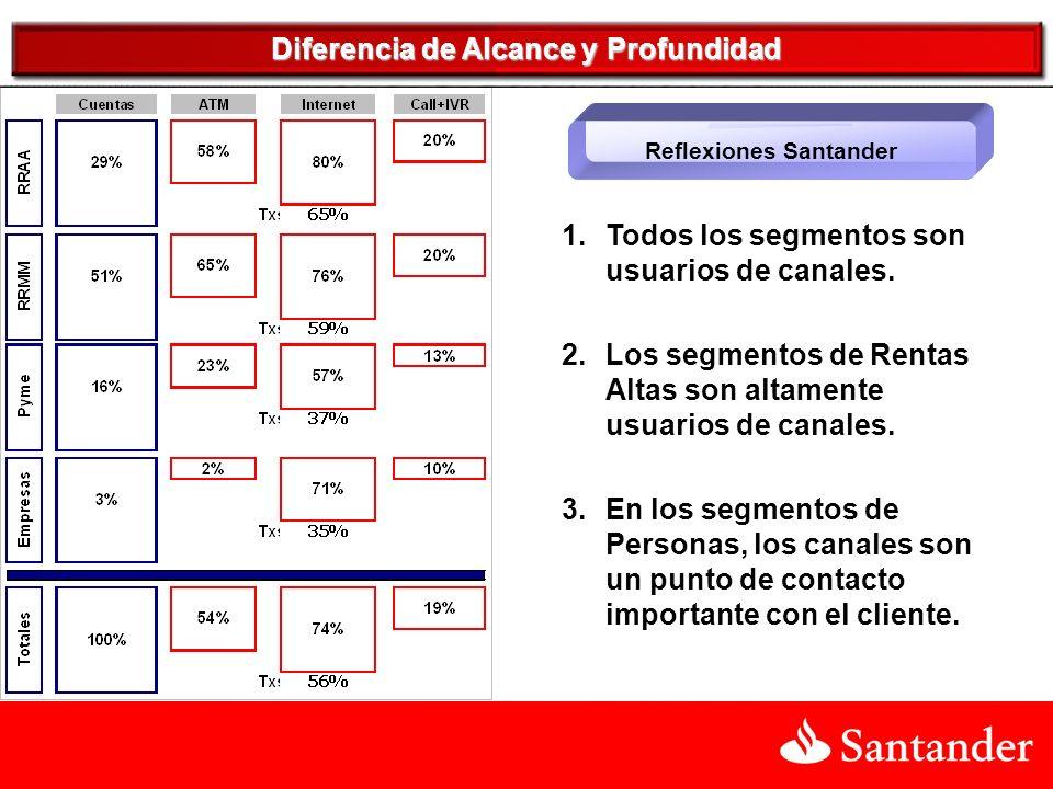 Reflexiones Santander 1.Todos los segmentos son usuarios de canales.