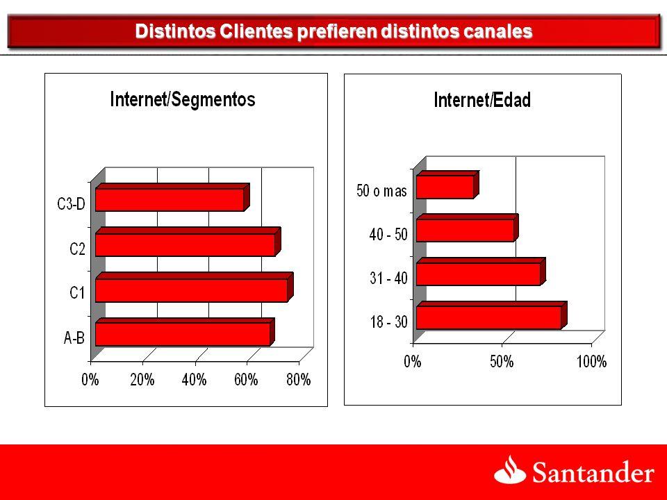 Distintos Clientes prefieren distintos canales