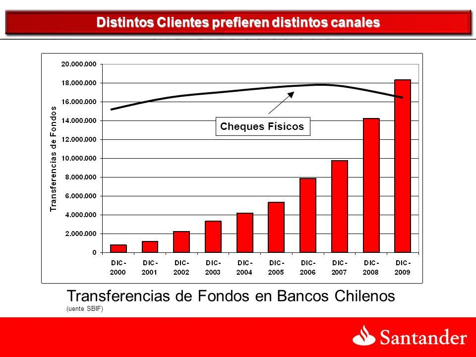 Transferencias de Fondos en Bancos Chilenos (uente SBIF) Cheques Físicos