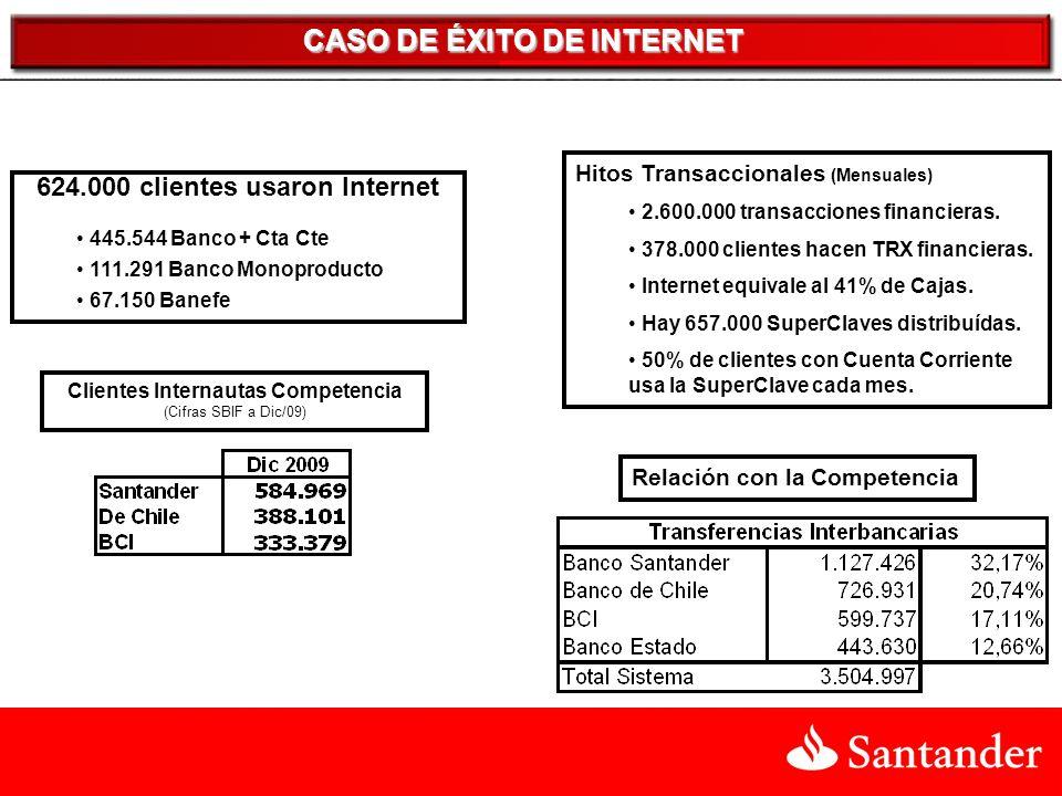 CASO DE ÉXITO DE INTERNET Clientes Internautas Competencia (Cifras SBIF a Dic/09) 624.000 clientes usaron Internet 445.544 Banco + Cta Cte 111.291 Banco Monoproducto 67.150 Banefe Hitos Transaccionales (Mensuales) 2.600.000 transacciones financieras.