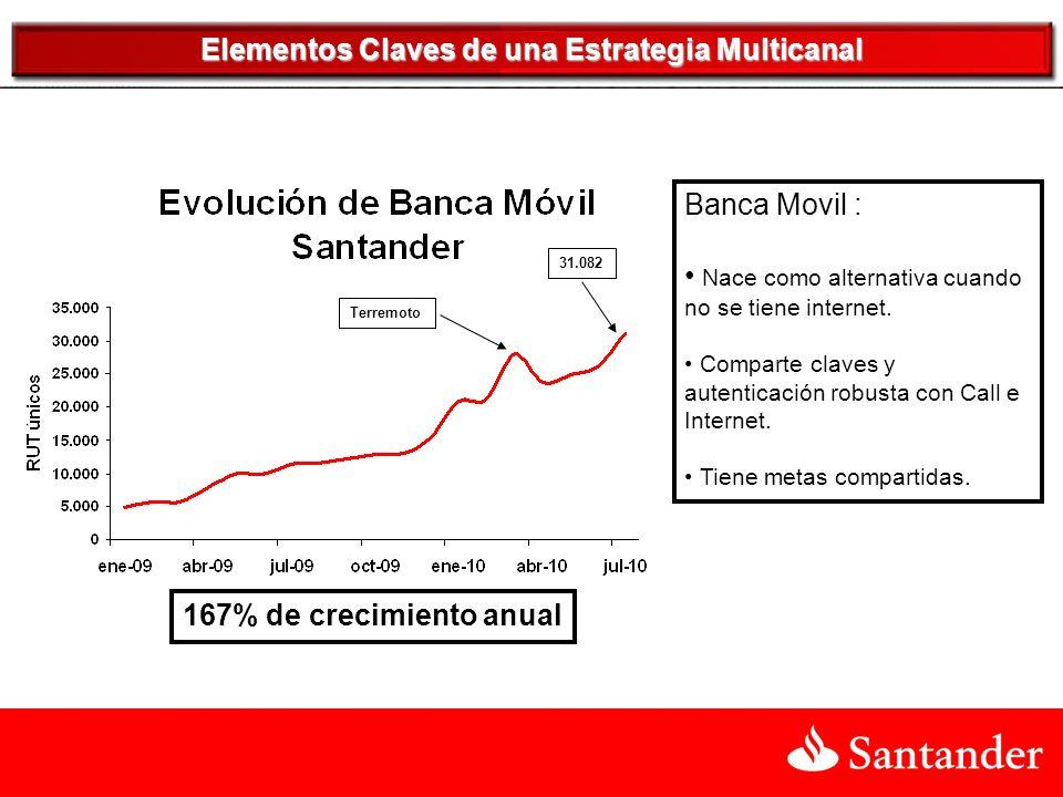 Banca Movil : Nace como alternativa cuando no se tiene internet.
