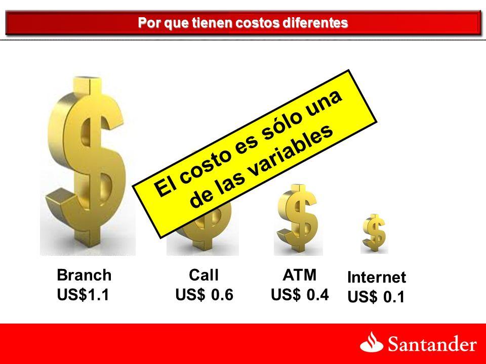 Branch US$1.1 Por que tienen costos diferentes Call US$ 0.6 ATM US$ 0.4 Internet US$ 0.1 El costo es sólo una de las variables