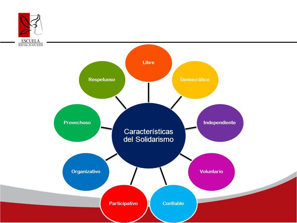 Características del Solidarismo LibreDemocráticoIndependienteVoluntarioConfiableParticipativoOrganizativoProvechosoRespetuoso