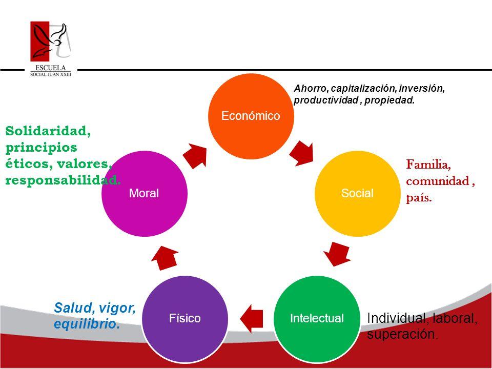 EconómicoSocialIntelectualFísicoMoral Ahorro, capitalización, inversión, productividad, propiedad. Familia, comunidad, país. Individual, laboral, supe