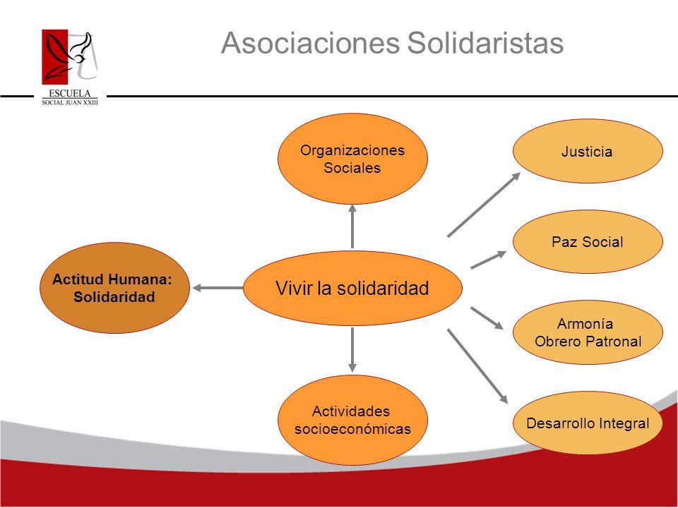 Asociaciones Solidaristas Actividades socioeconómicas Actitud Humana: Solidaridad Organizaciones Sociales Vivir la solidaridad Justicia Paz Social Arm