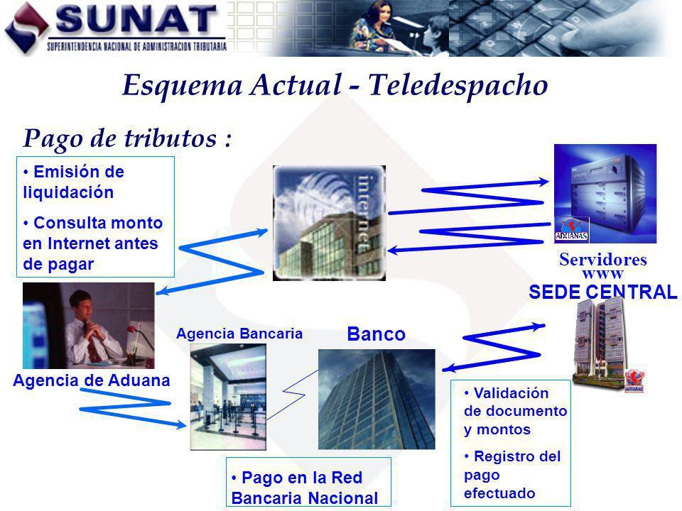 Esquema Actual - Teledespacho Agencia de Aduana Emisión de liquidación Consulta monto en Internet antes de pagar Servidores www Banco Agencia Bancaria