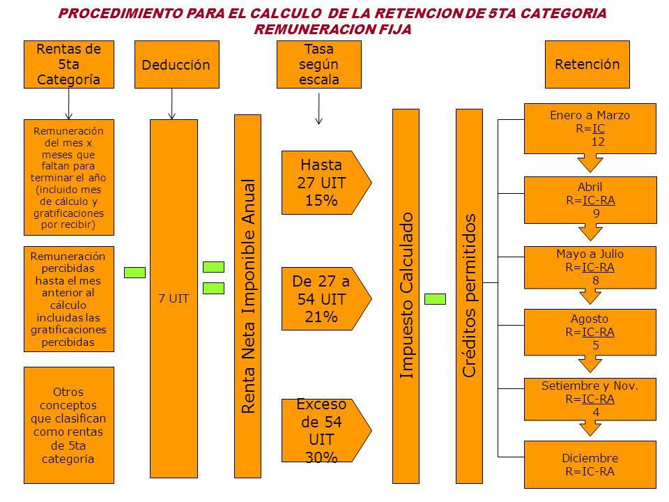 PROCEDIMIENTO PARA EL CALCULO DE LA RETENCION DE 5TA CATEGORIA REMUNERACION FIJA Remuneración del mes x meses que faltan para terminar el año (incluid