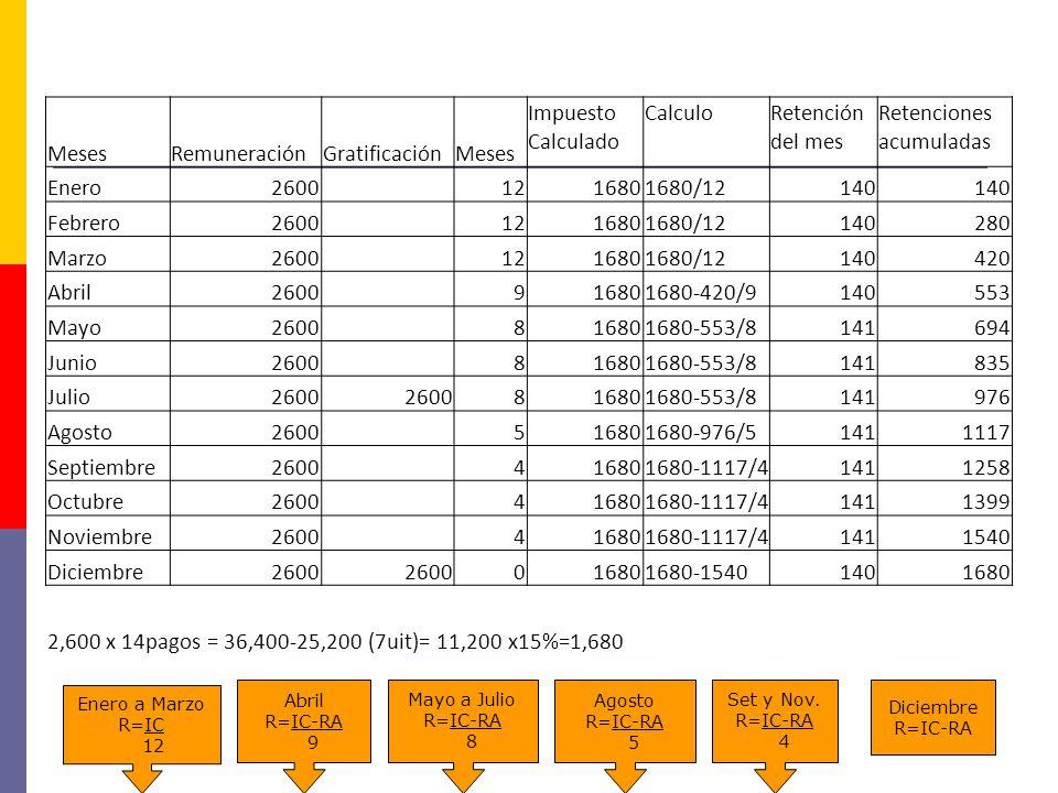 MesesRemuneraciónGratificaciónMeses Impuesto Calculado CalculoRetención del mes Retenciones acumuladas Enero2600 1216801680/12140 Febrero2600 12168016