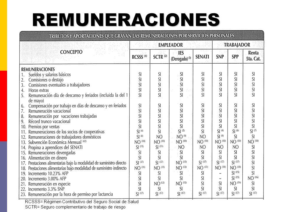 REMUNERACIONES RCSSS= Régimen Contributivo del Seguro Social de Salud SCTR= Seguro complementario de trabajo de riesgo
