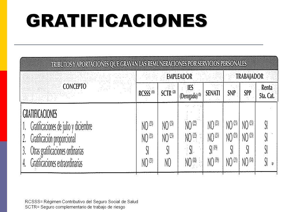 GRATIFICACIONES RCSSS= Régimen Contributivo del Seguro Social de Salud SCTR= Seguro complementario de trabajo de riesgo