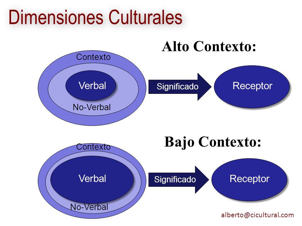alberto@cicultural.com Dimensiones Culturales Alto Contexto: Significado Receptor Verbal Significado Receptor No-Verbal Contexto Verbal No-Verbal Cont