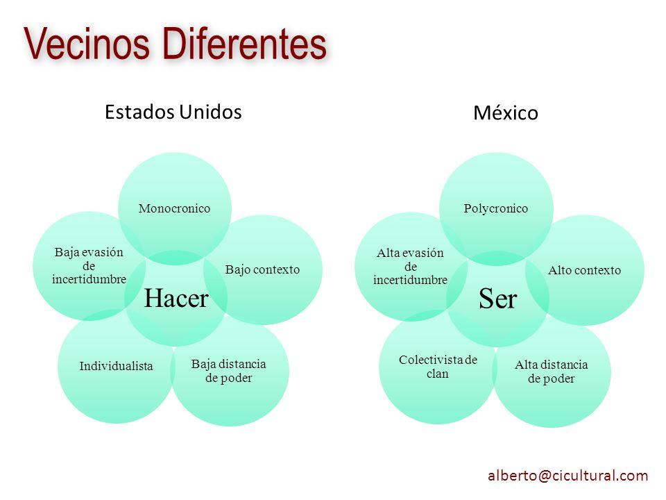 alberto@cicultural.com Vecinos Diferentes Estados Unidos México Hacer Monocronico Bajo contexto Baja distancia de poder Individualista Baja evasión de