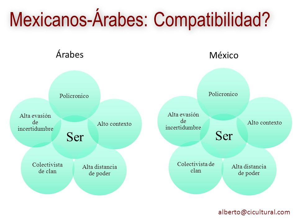 alberto@cicultural.com Mexicanos-Árabes: Compatibilidad? Árabes México Ser Policronico Alto contexto Alta distancia de poder Colectivista de clan Alta