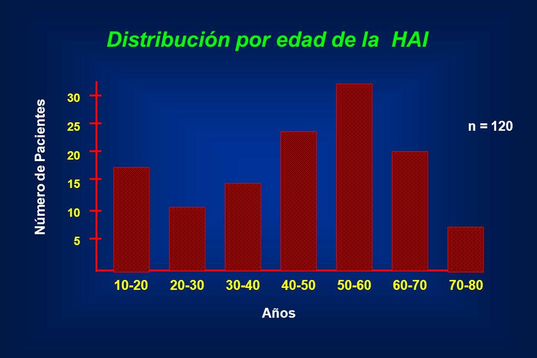 Distribución por edad de la HAI Número de Pacientes 30 25 20 15 10 5 10-20 20-30 30-40 40-50 50-60 60-70 70-80 Años n = 120