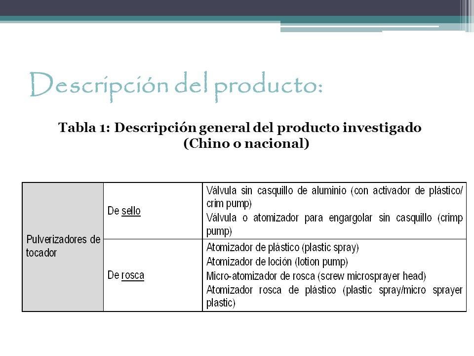 Descripción del producto: Tabla 1: Descripción general del producto investigado (Chino o nacional)
