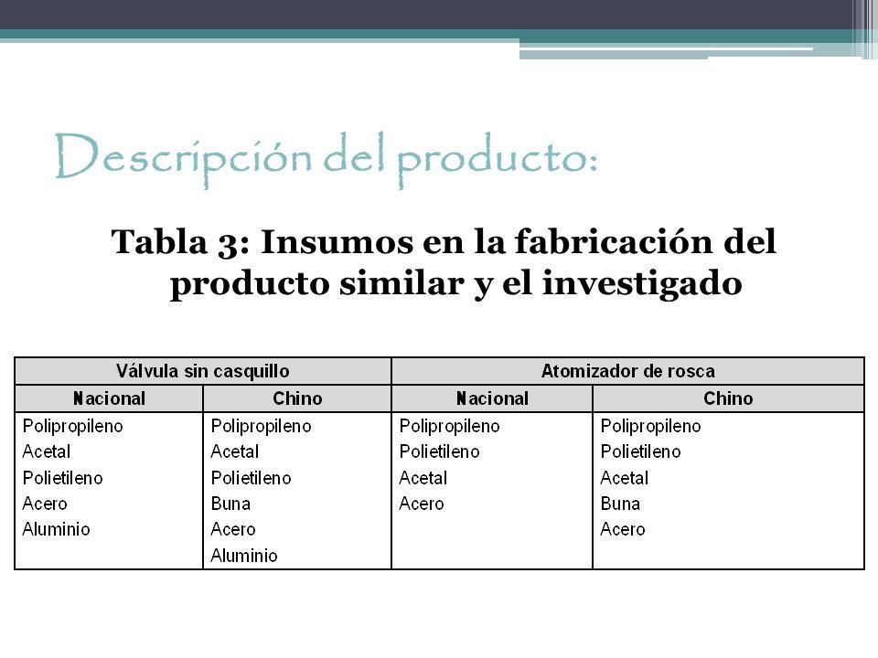 Descripción del producto: Tabla 3: Insumos en la fabricación del producto similar y el investigado