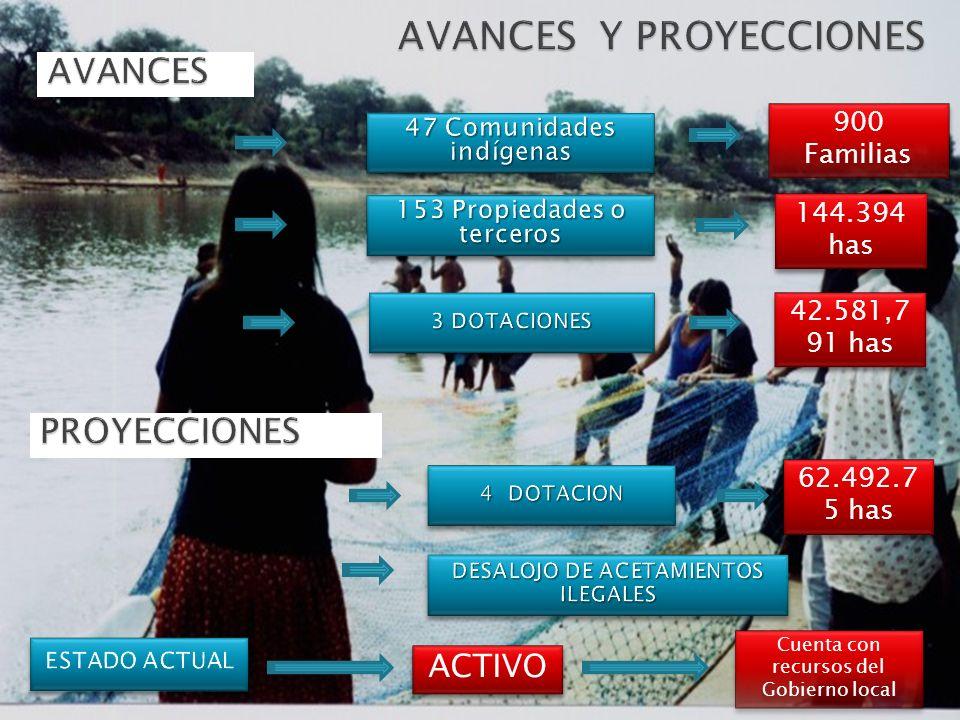 ACTIVO Cuenta con recursos del Gobierno local 900 Familias 144.394 has 42.581,7 91 has 62.492.7 5 has